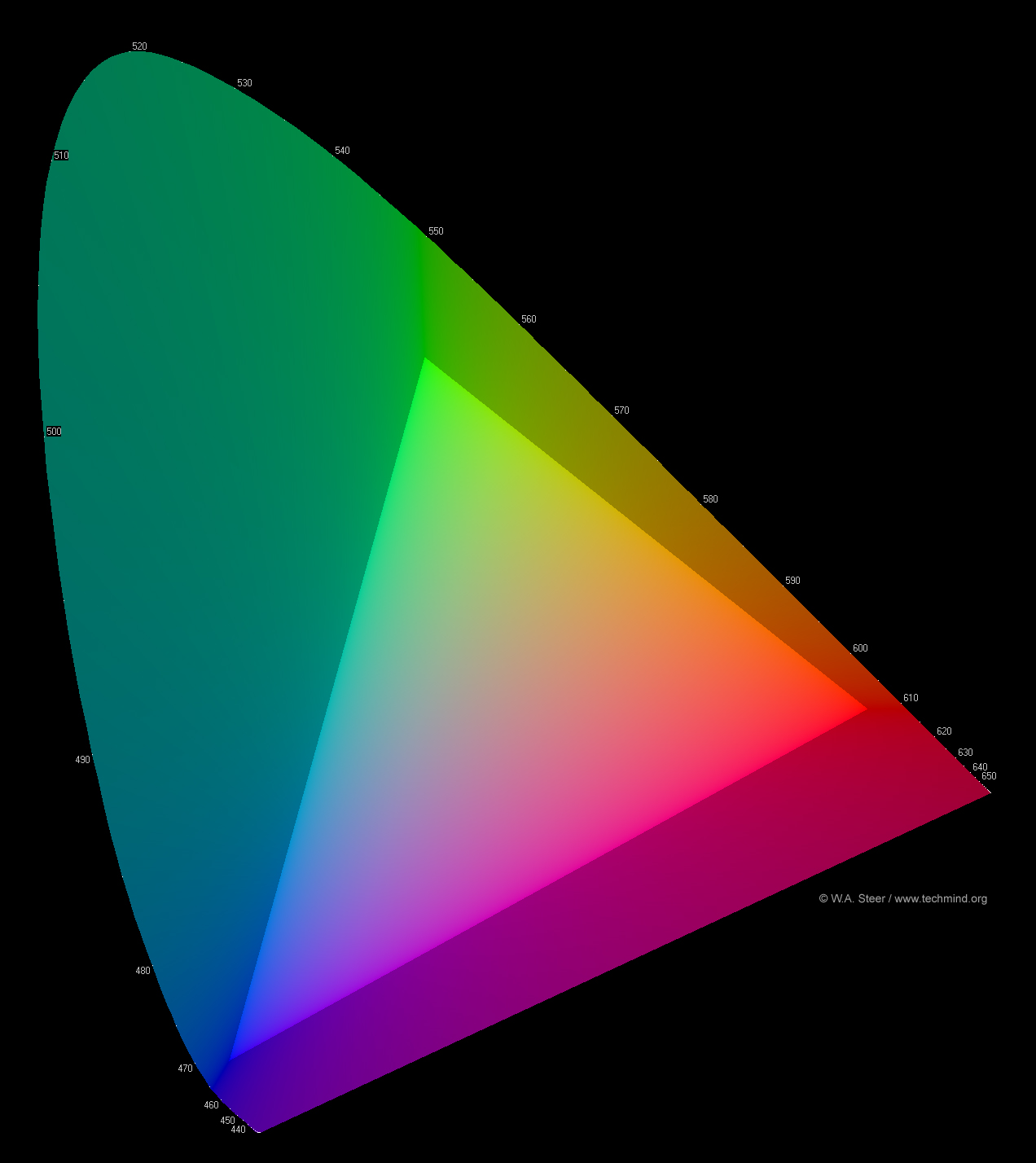 Introduction to colour science ciesrgbhiresg without axes ccuart Images