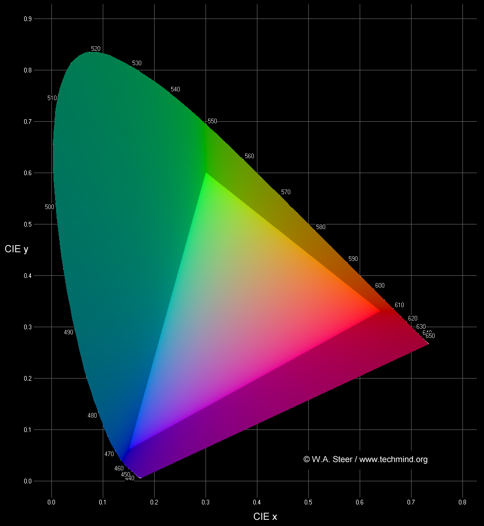 Introduction to colour science axescie1024g geenschuldenfo Gallery