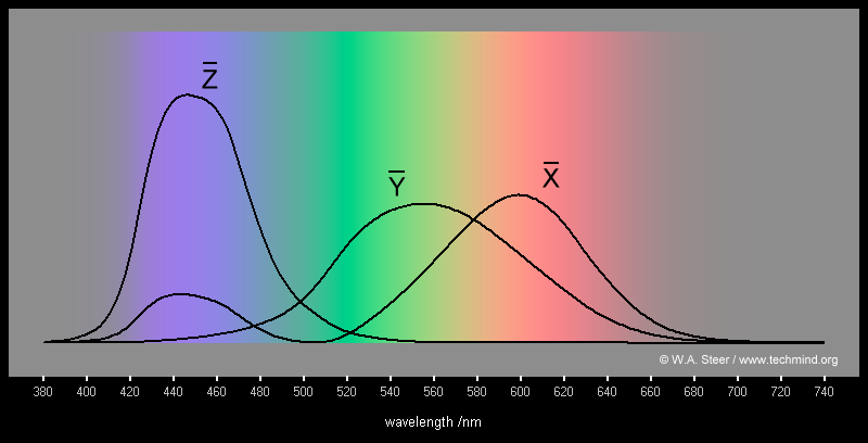 Introduction To Colour Science
