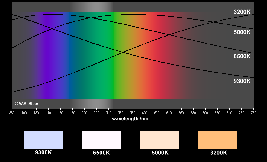 Black Body Radiation Curves In The Visible Part Of Spectrum Colour Temperature